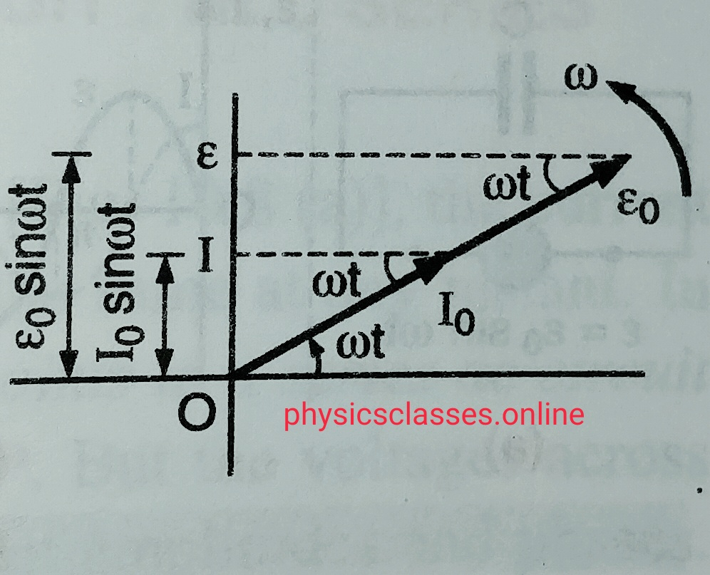 PHASOR DIAGRAM -2