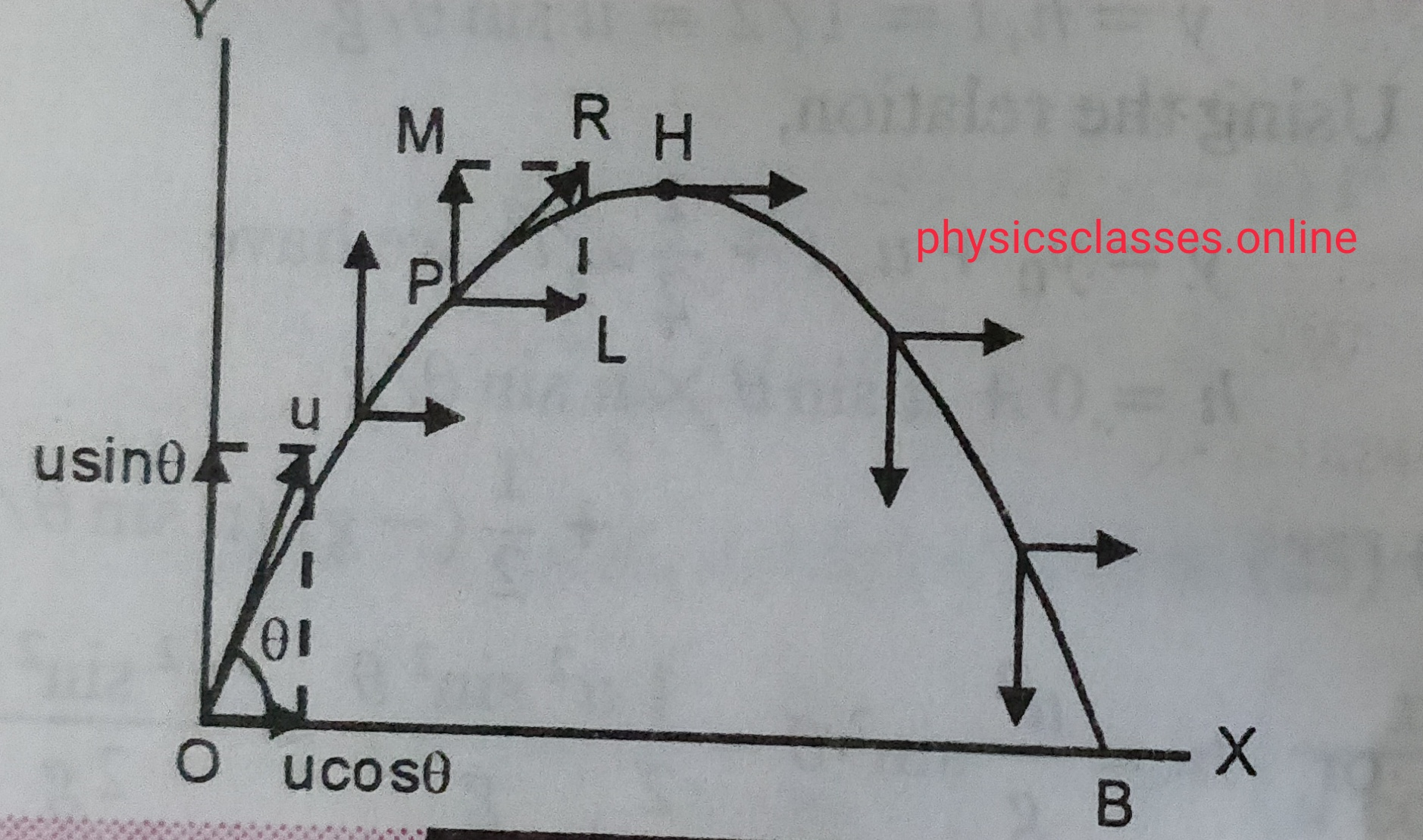 VELOCITY OF PROJECTILE AT ANY INSTANT